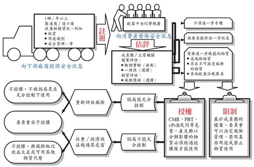 化学实验流程图